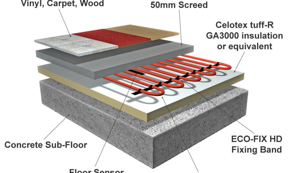 How to choose heat-insulated electric floors?