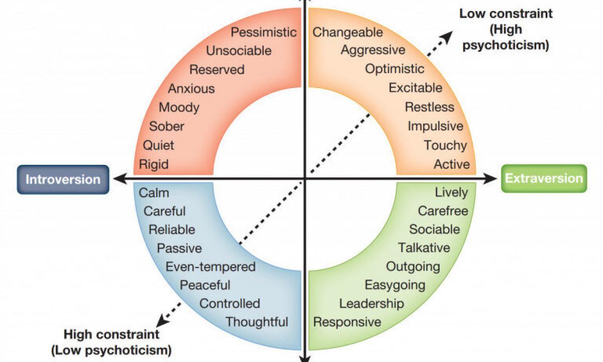 Of the temperament types four Four Temperament